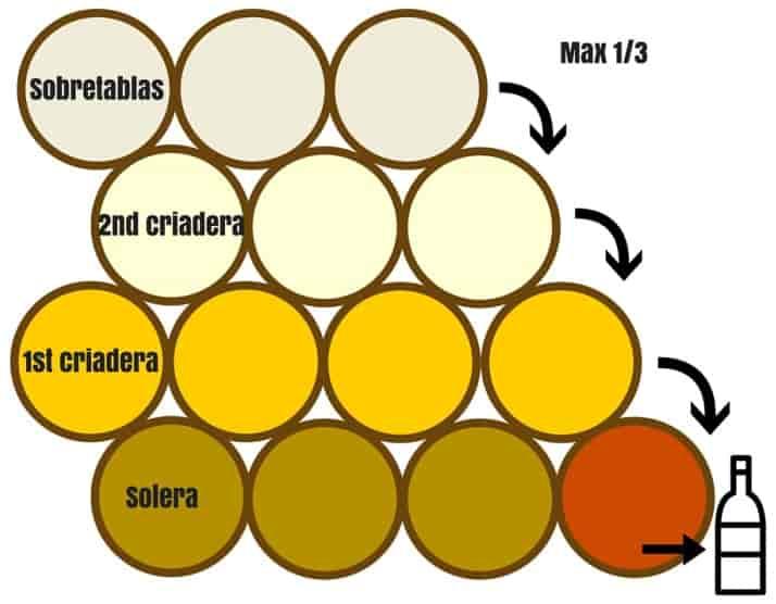 Схема солерно-криадерной системы выдержки хересов